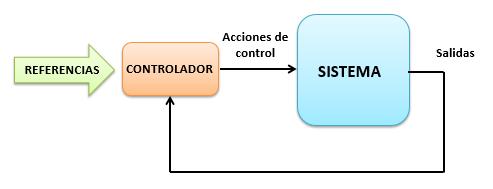 Control Predictivo. Una técnica de control que mira al futuro